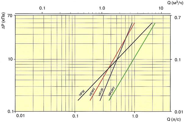 HFW перепад давления на водяном контуре