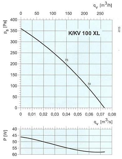Systemair - K/KV 100