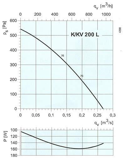 Systemair - K/KV 200