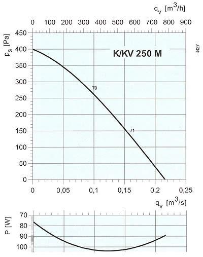 Systemair - K/KV 250