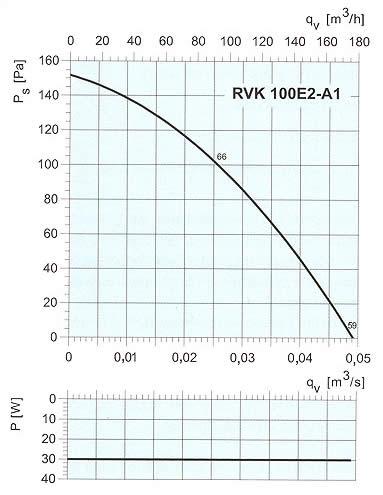 Systemair - RVK 100-125
