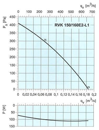 Systemair - RVK 150/160