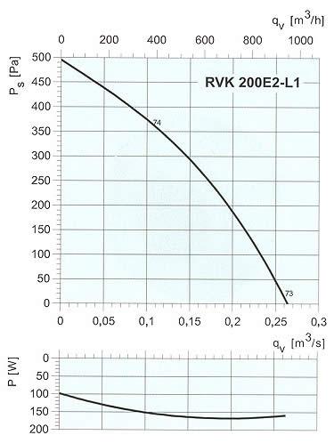 Systemair - RVK 200