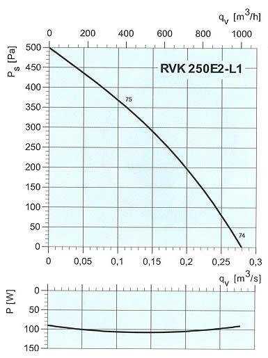 Systemair - RVK 250