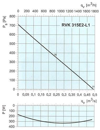 Systemair - RVK 315
