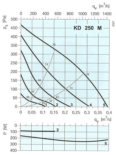 Systemair - KD 200-250