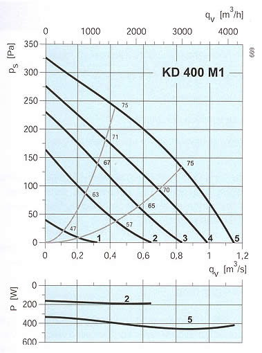 Systemair - KD 400 M