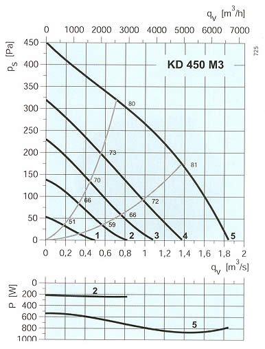 Systemair - KD 450 M