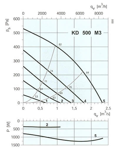 Systemair - KD 500 M