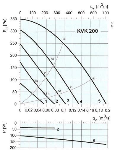 Systemair - KVK 200-250