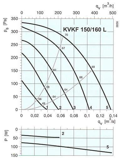 Systemair - KVKF 160L-200