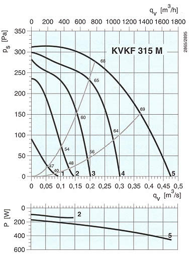 Systemair - KVKF 315