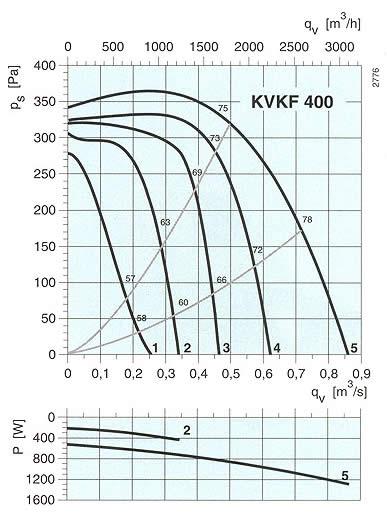 Systemair - KVKF 355-400