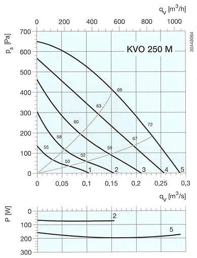 Systemair - KVO 200-250