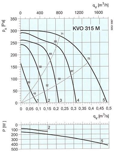 Systemair - KVO 315