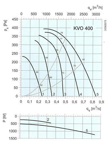 Systemair - KVO 355-400