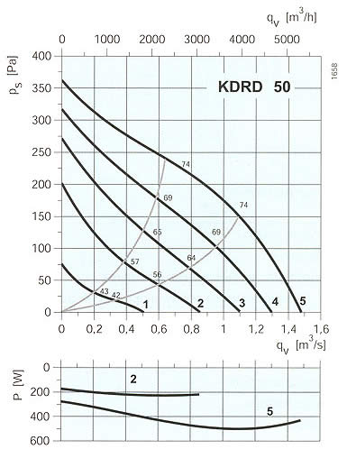 Systemair - KDRE / KDRD 45-50