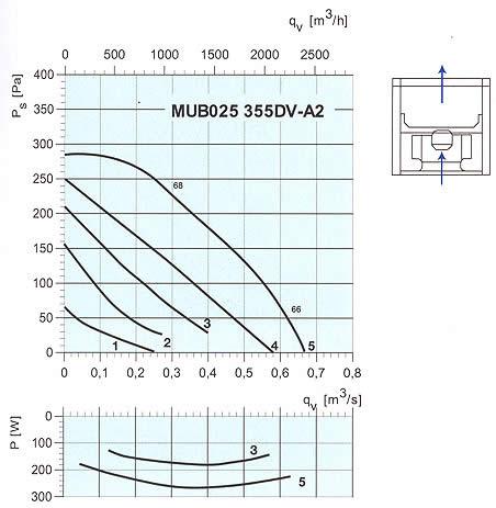 Systemair - MUB 355E4/355DV