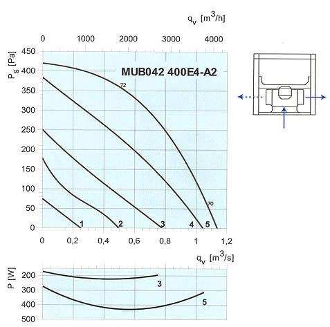 Systemair - MUB 400E4 / 400DV