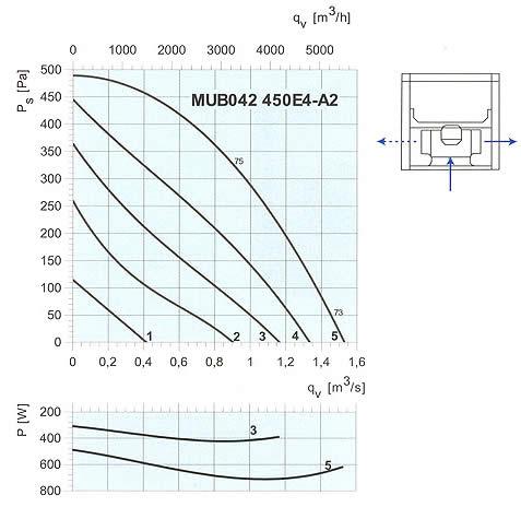 Systemair - MUB 450E4 / 450DV