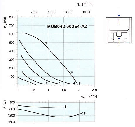 Systemair - MUB 450DS / 500E4