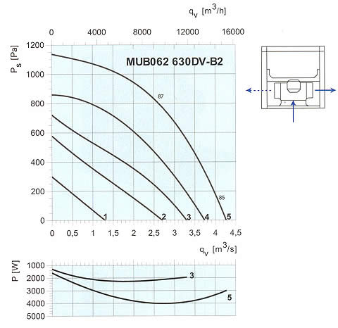 Systemair - MUB 630DV / 630D4