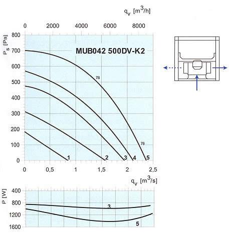 Systemair - MUB 500DV-K2 / 560DV-K2
