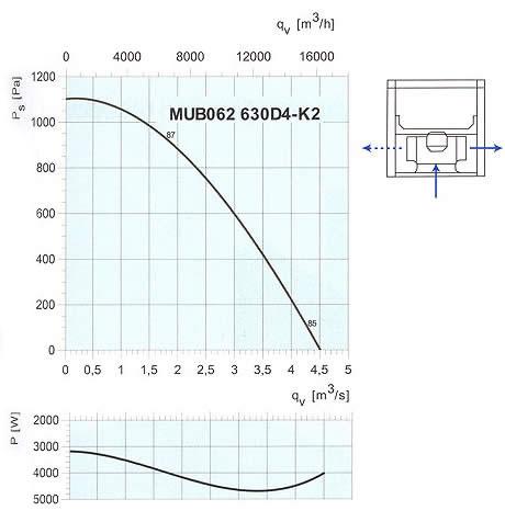 Systemair - MUB 630D4-K2