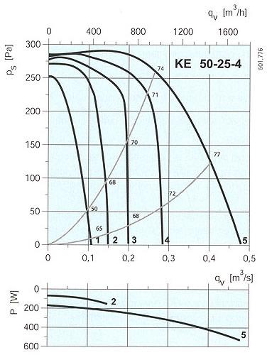 Systemair - KE/KT 50-25