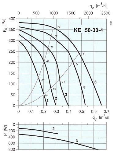 Systemair - KE 50-30