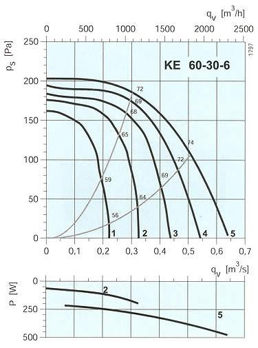 Systemair - KE 60-30