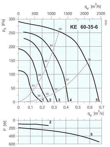 Systemair - KE/KT 60-35-6