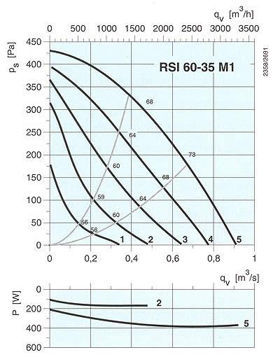 Systemair - RSI 60-35 M