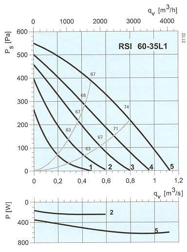Systemair - RSI 60-35 L