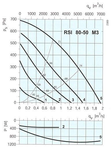Systemair - RSI 80-50/100-50