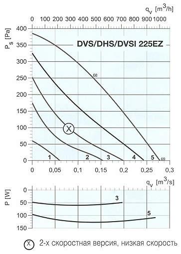 Systemair - DVS/DHS/DVSI 190-225