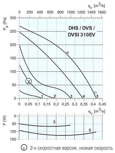 Systemair - DVS/DHS/DVSI 310