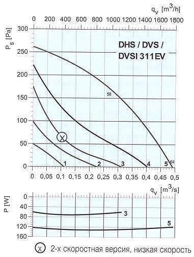 Systemair - DVS/DHS/DVSI 311