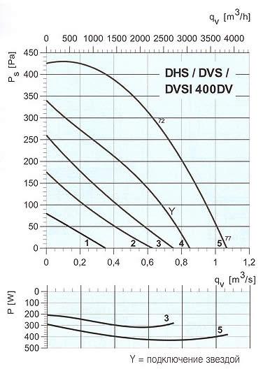 Systemair - DVS/DHS/DVSI 400