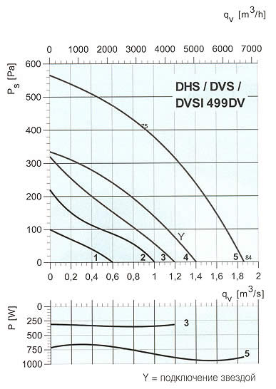 Systemair - DVS/DHS/DVSI 499