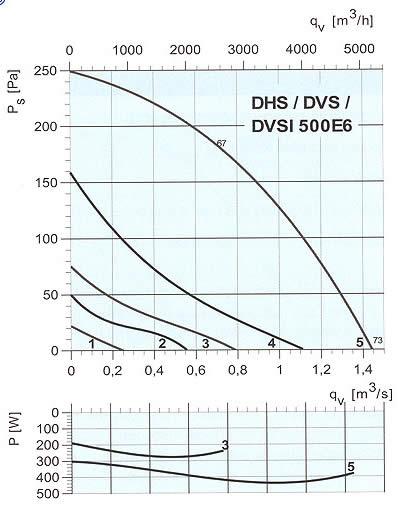 Systemair - DVS/DHS/DVSI 500