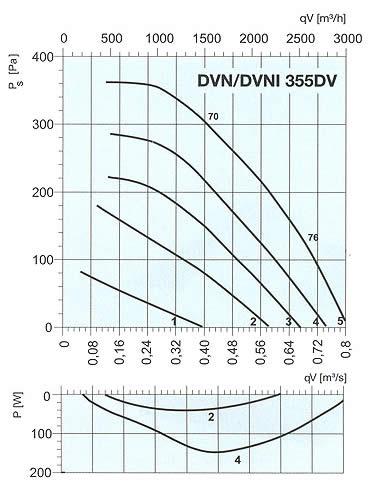 Systemair - DVN/DVNI 355