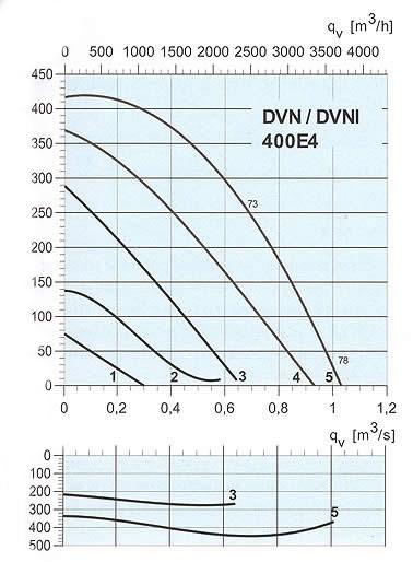 Systemair - DVN/DVNI 400-450