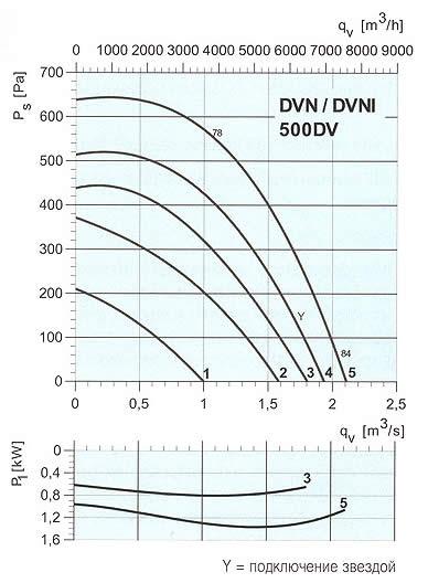 Systemair - DVN/DVNI 500