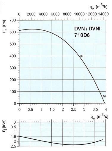 Systemair - DVN/DVNI 710-900
