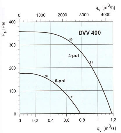 Systemair - DVV 400