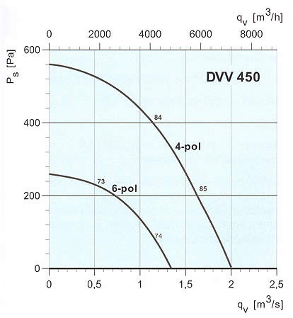 Systemair - DVV 450