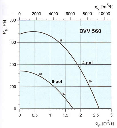 Systemair - DVV 560