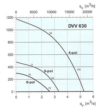 Systemair - DVV 630