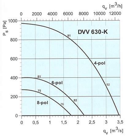 Systemair - DVV 630-K